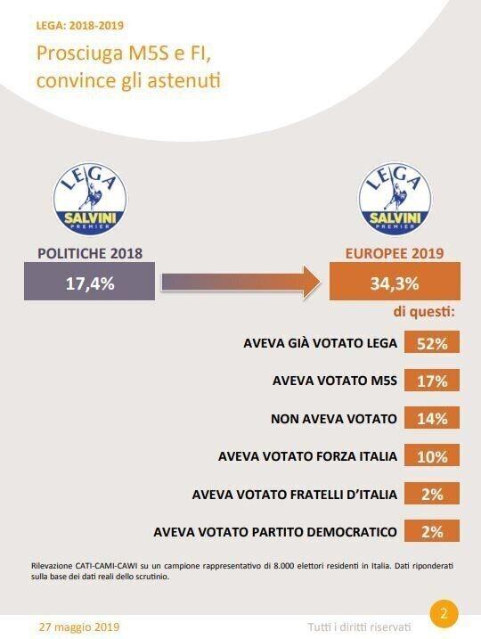 Stratificazione elettoralto Lega